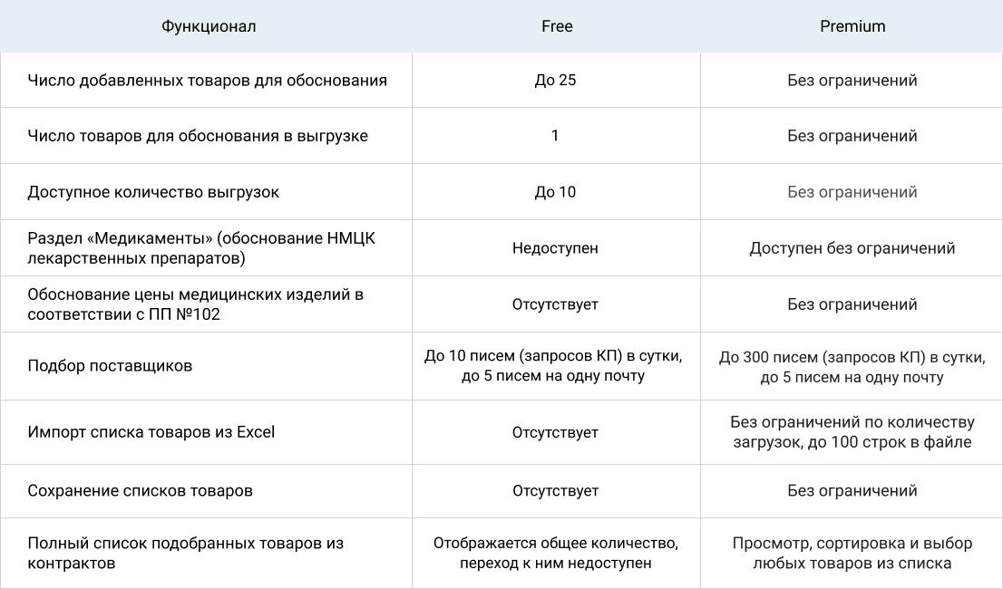 Seldon.Price: версии Free и Premium